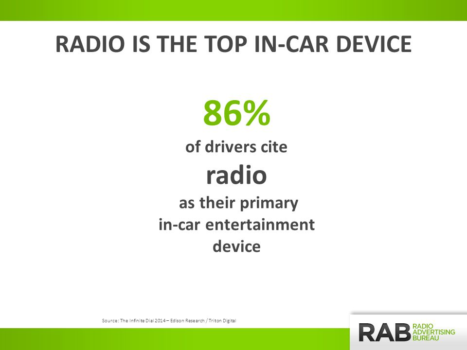 RADIO IS THE TOP IN-CAR DEVICE 86% of drivers cite radio as their primary in-car entertainment device Source: The Infinite Dial 2014 – Edison Research / Triton Digital
