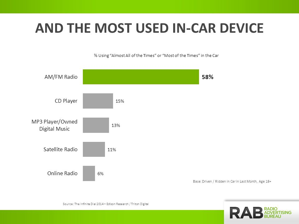AND THE MOST USED IN-CAR DEVICE % Using Almost All of the Times or Most of the Times in the Car Base: Driven / Ridden in Car in Last Month, Age 18+ Source: The Infinite Dial 2014 – Edison Research / Triton Digital