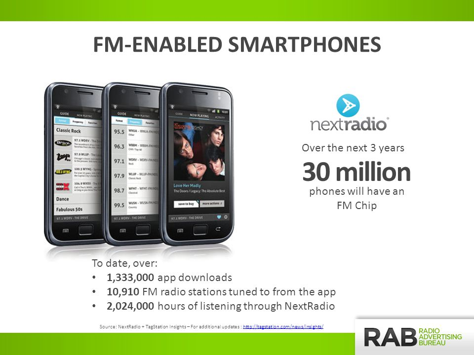 30 million Over the next 3 years phones will have an FM Chip FM-ENABLED SMARTPHONES To date, over: 1,333,000 app downloads 10,910 FM radio stations tuned to from the app 2,024,000 hours of listening through NextRadio Source: NextRadio + TagStation Insights – For additional updates : http://tagstation.com/news/insights/http://tagstation.com/news/insights/