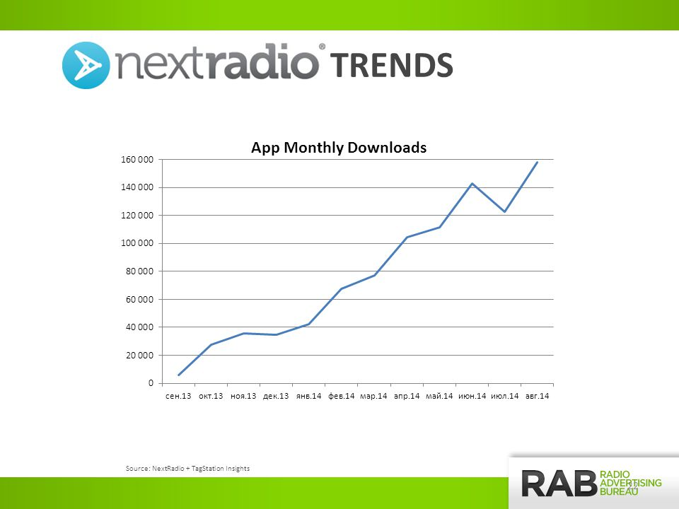 22 TRENDS Source: NextRadio + TagStation Insights