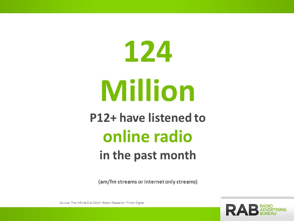 Source: The Infinite Dial 2014 – Edison Research / Triton Digital 124 Million P12+ have listened to online radio in the past month (am/fm streams or internet only streams)