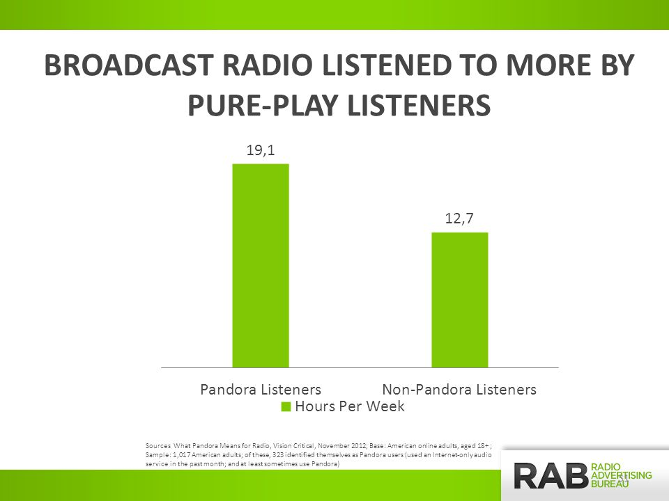 BROADCAST RADIO LISTENED TO MORE BY PURE-PLAY LISTENERS Sources What Pandora Means for Radio, Vision Critical, November 2012; Base: American online adults, aged 18+ ; Sample: 1,017 American adults; of these, 323 identified themselves as Pandora users (used an Internet-only audio service in the past month; and at least sometimes use Pandora) 31