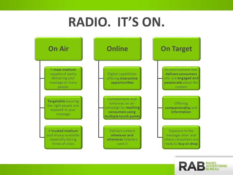 On Air A mass medium capable of easily delivering your message to many people Targetable assuring the right people are exposed to your message A trusted medium and always available especially during times of crisis Online Digital capabilities offering interactive opportunities Complements and enhances on air campaign by reaching consumers using multiple touch points Delivers content wherever and whenever listeners want it On Target An environment that delivers consumers who are engaged and passionate about the content Offering companionship and information Exposure to the message when and where consumers are ready to buy or shop RADIO.