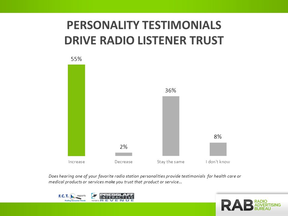 PERSONALITY TESTIMONIALS DRIVE RADIO LISTENER TRUST Does hearing one of your favorite radio station personalities provide testimonials for health care or medical products or services make you trust that product or service…