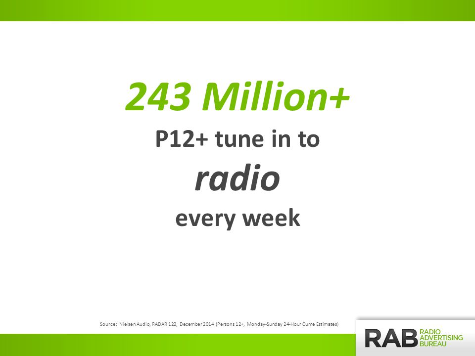 243 Million+ P12+ tune in to radio every week Source: Nielsen Audio, RADAR 123, December 2014 (Persons 12+, Monday-Sunday 24-Hour Cume Estimates)