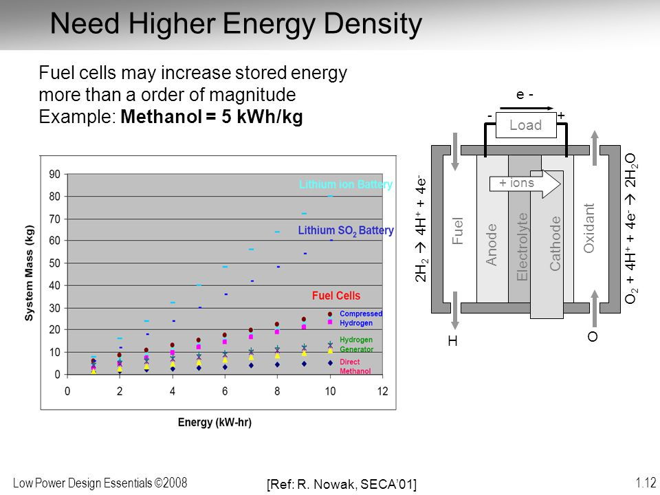 Low Power Design Essentials ©2008 1.12 Need Higher Energy Density [Ref: R. Nowak, SECA'01] Fuel cells may increase stored energy more than a order of