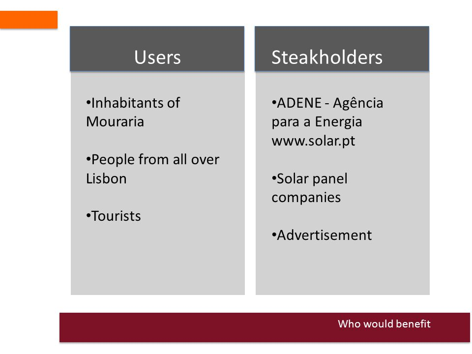 Who would benefit Users Inhabitants of Mouraria People from all over Lisbon Tourists Steakholders ADENE - Agência para a Energia www.solar.pt Solar panel companies Advertisement