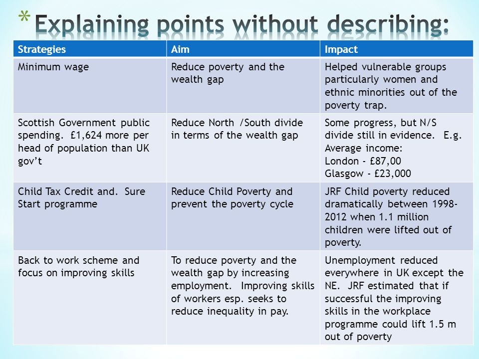 StrategiesAimImpact Minimum wageReduce poverty and the wealth gap Helped vulnerable groups particularly women and ethnic minorities out of the poverty trap.