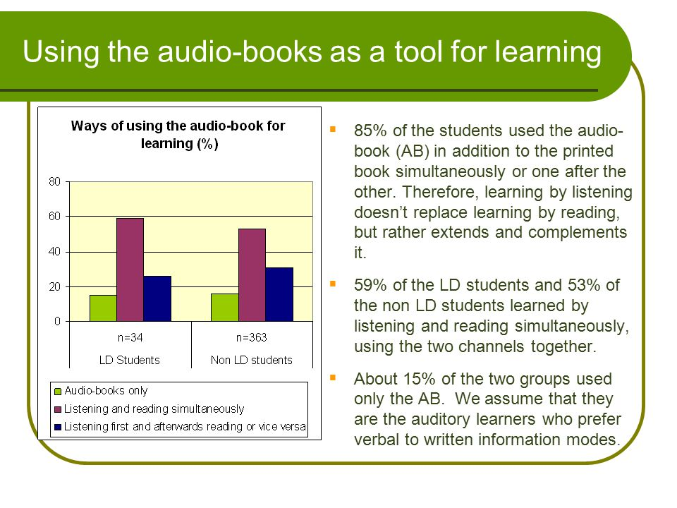 Using the audio-books as a tool for learning  85% of the students used the audio- book (AB) in addition to the printed book simultaneously or one aft
