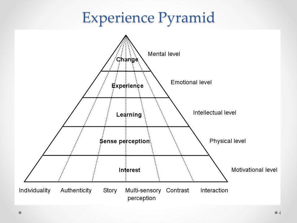 Experience Pyramid 4