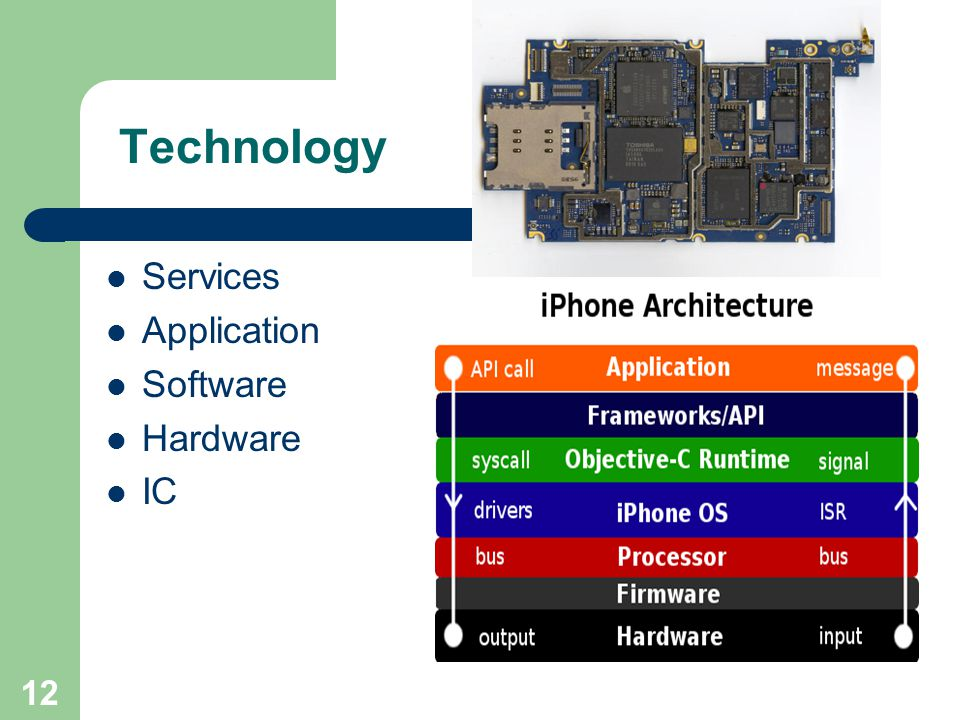 Technology Services Application Software Hardware IC 12