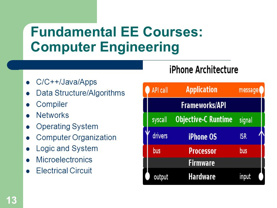 Fundamental EE Courses: Computer Engineering C/C++/Java/Apps Data Structure/Algorithms Compiler Networks Operating System Computer Organization Logic and System Microelectronics Electrical Circuit 13