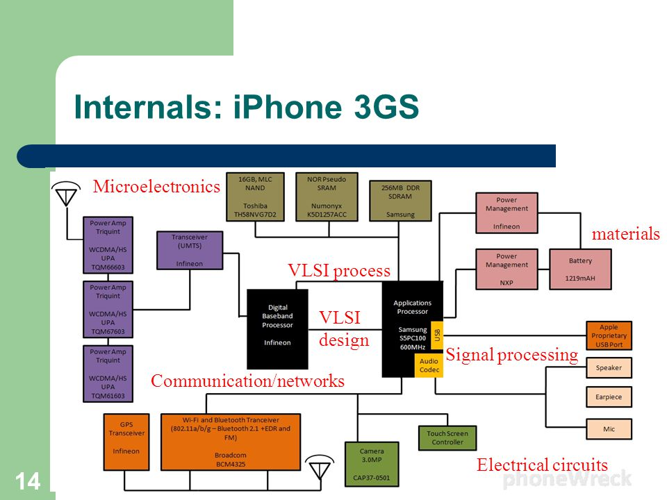 Internals: iPhone 3GS 14 Communication/networks Microelectronics Electrical circuits Signal processing VLSI process VLSI design materials