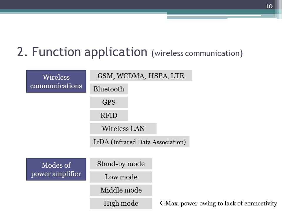 2. Function application ( wireless communication ) Wireless communications Bluetooth GSM, WCDMA, HSPA, LTE GPS RFID IrDA (Infrared Data Association) W