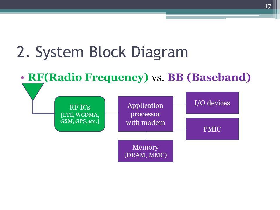 2. System Block Diagram RF(Radio Frequency) vs. BB (Baseband) Application processor with modem RF ICs [LTE, WCDMA, GSM, GPS, etc.] Memory (DRAM, MMC)