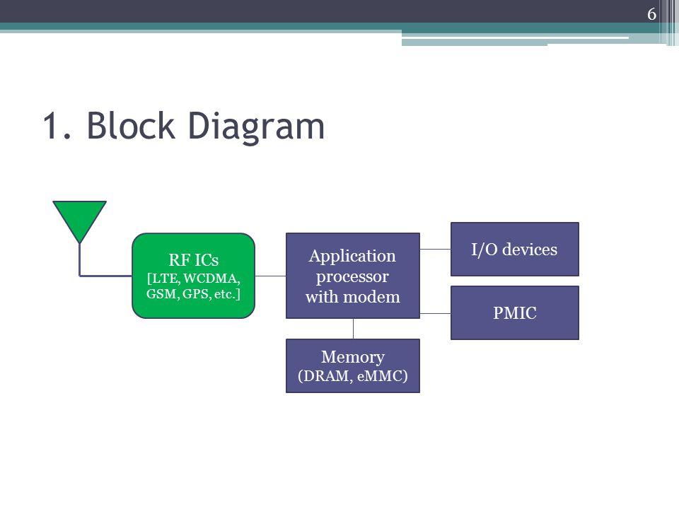 1. Block Diagram Application processor with modem RF ICs [LTE, WCDMA, GSM, GPS, etc.] Memory (DRAM, eMMC) PMIC I/O devices 6