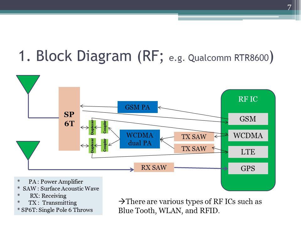 1. Block Diagram (RF; e.g. Qualcomm RTR8600 ) RF IC GSM WCDMA LTE GPS GSM PA WCDMA dual PA RX SAW * PA : Power Amplifier * SAW : Surface Acoustic Wave