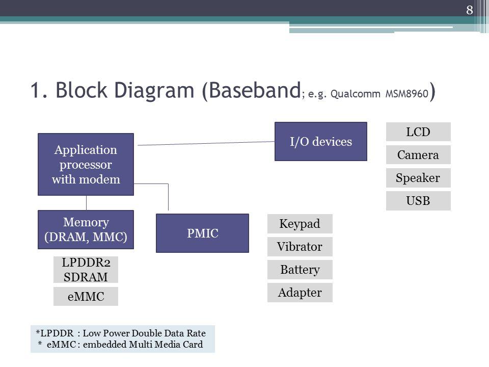 1. Block Diagram (Baseband ; e.g. Qualcomm MSM8960 ) Application processor with modem Memory (DRAM, MMC) PMIC I/O devices LCD Camera Speaker Vibrator