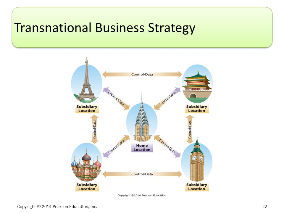 Copyright © 2014 Pearson Education, Inc. 22 Transnational Business Strategy