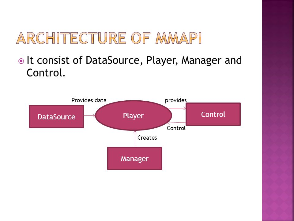  It consist of DataSource, Player, Manager and Control.