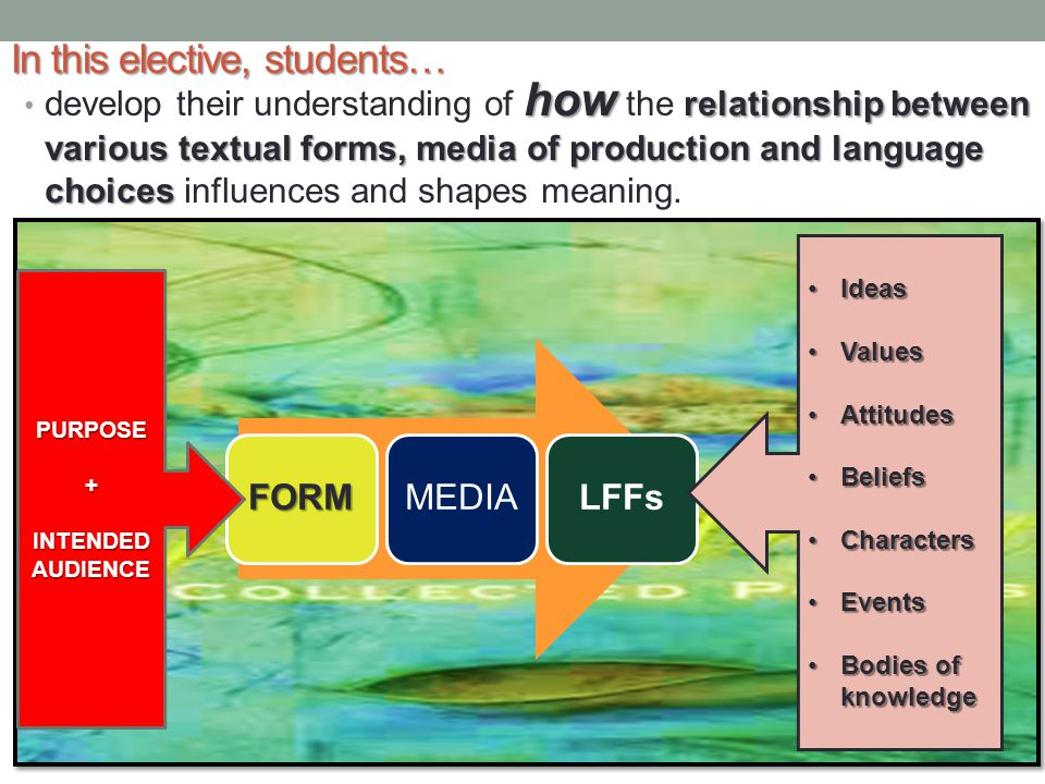 In this elective, students… how relationship between various textual forms, media of production and language choices develop their understanding of ho