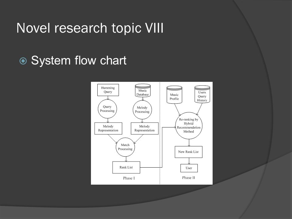 Novel research topic VIII  System flow chart