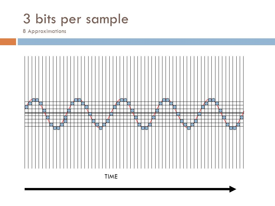 3 bits per sample 8 Approximations TIME