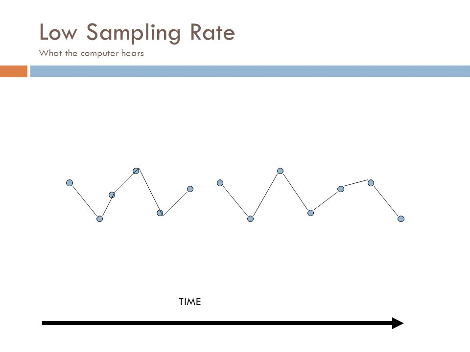 Low Sampling Rate What the computer hears TIME