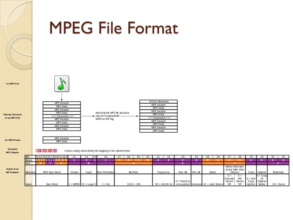 MPEG File Format