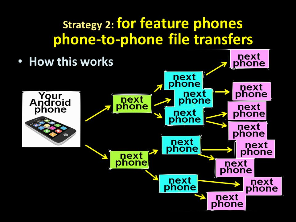 How this works Strategy 2: for feature phones phone-to-phone file transfers