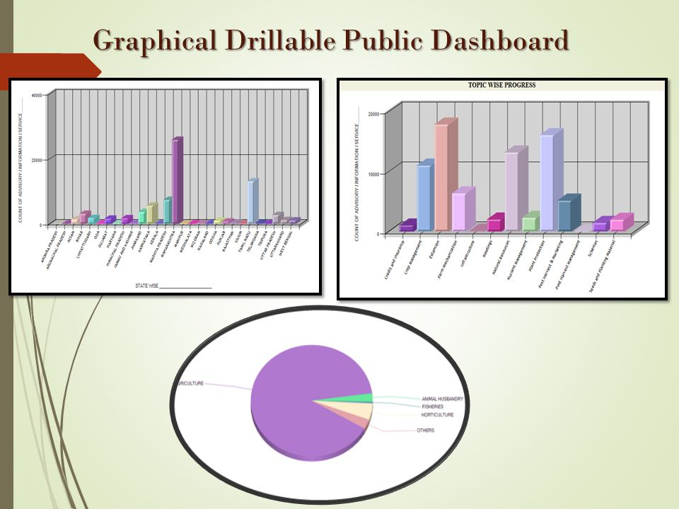 Graphical Drillable Public Dashboard Graphical Drillable Public Dashboard