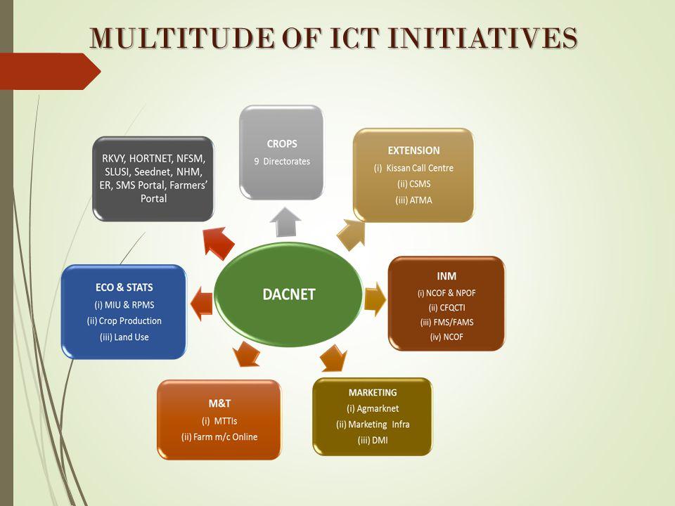 MULTITUDE OF ICT INITIATIVES MULTITUDE OF ICT INITIATIVES