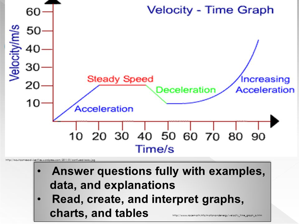 Answer questions fully with examples, data, and explanations Read, create, and interpret graphs, charts, and tables Answer questions fully with exampl