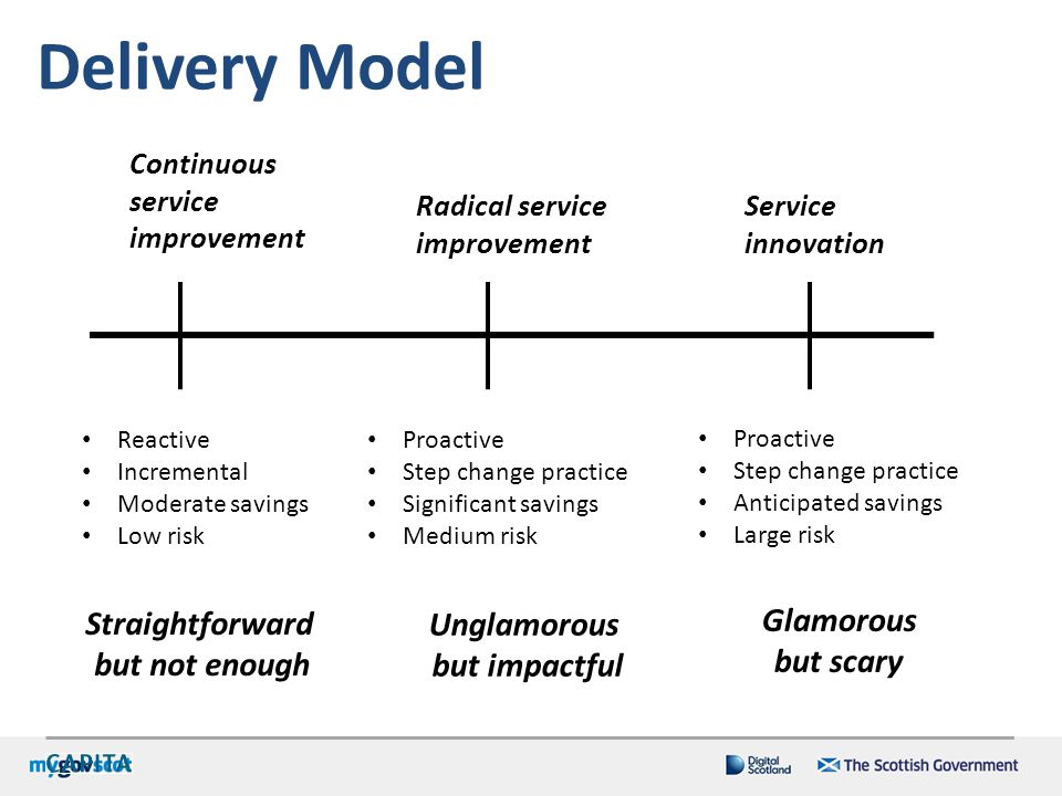 Delivery Model Continuous service improvement Service innovation Proactive Step change practice Significant savings Medium risk Radical service improv