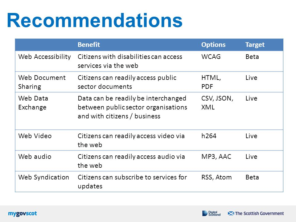 Recommendations BenefitOptionsTarget Web AccessibilityCitizens with disabilities can access services via the web WCAGBeta Web Document Sharing Citizen