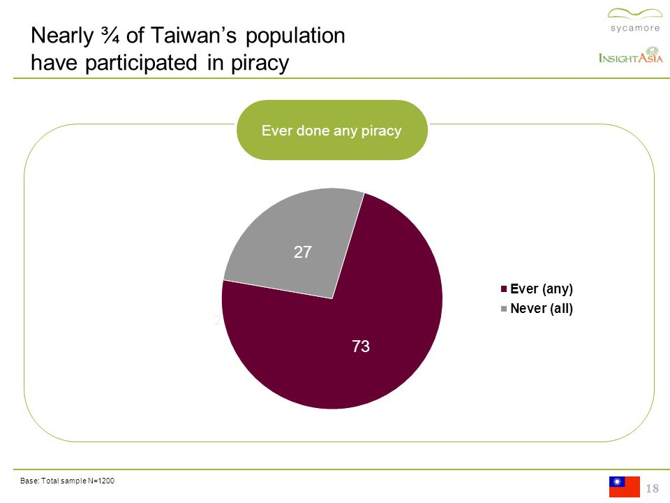 18 10 21 Nearly ¾ of Taiwan's population have participated in piracy 25 Base: Total sample N=1200 Ever done any piracy