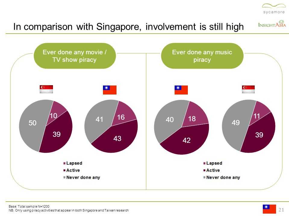 21 10 21 In comparison with Singapore, involvement is still high 25 Base: Total sample N=1200 NB.