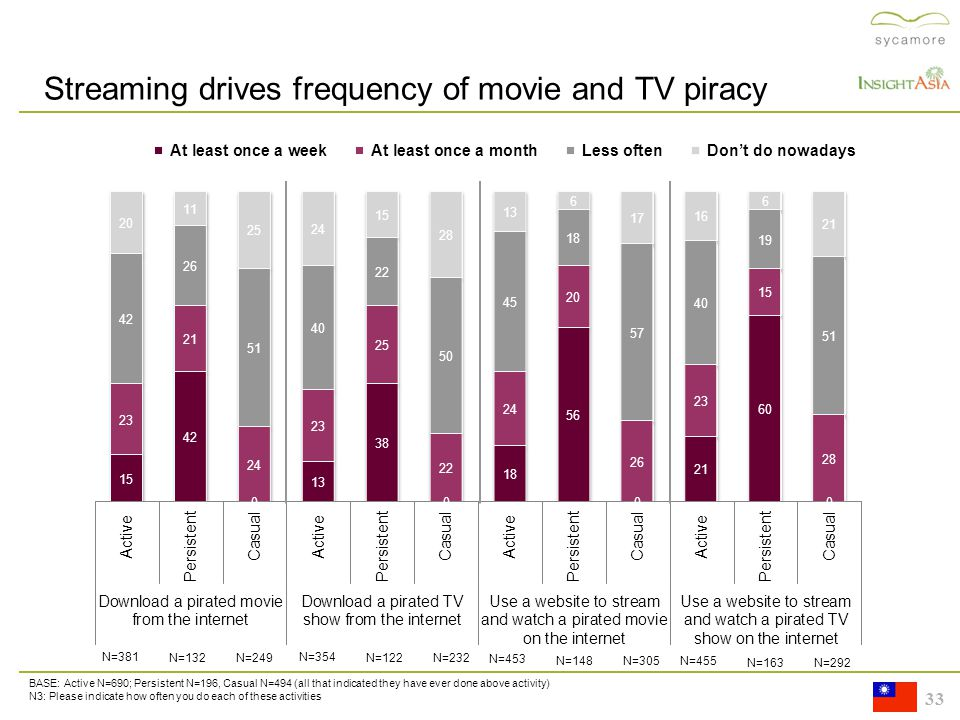 33 Streaming drives frequency of movie and TV piracy BASE: Active N=690; Persistent N=196, Casual N=494 (all that indicated they have ever done above activity) N3: Please indicate how often you do each of these activities N=381 N=132 N=249 N=354 N=122 N=232 N=453 N=148 N=305 N=455 N=163 N=292
