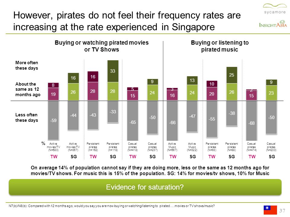 37 Buying or watching pirated movies or TV Shows Buying or listening to pirated music N7(b)/N8(b): Compared with 12 months ago, would you say you are now buying or watching/listening to pirated ….movies or TV shows/music.
