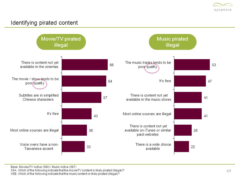 49 Identifying pirated content Base: Movies/TV Active (580) / Music Active (567) X5A.