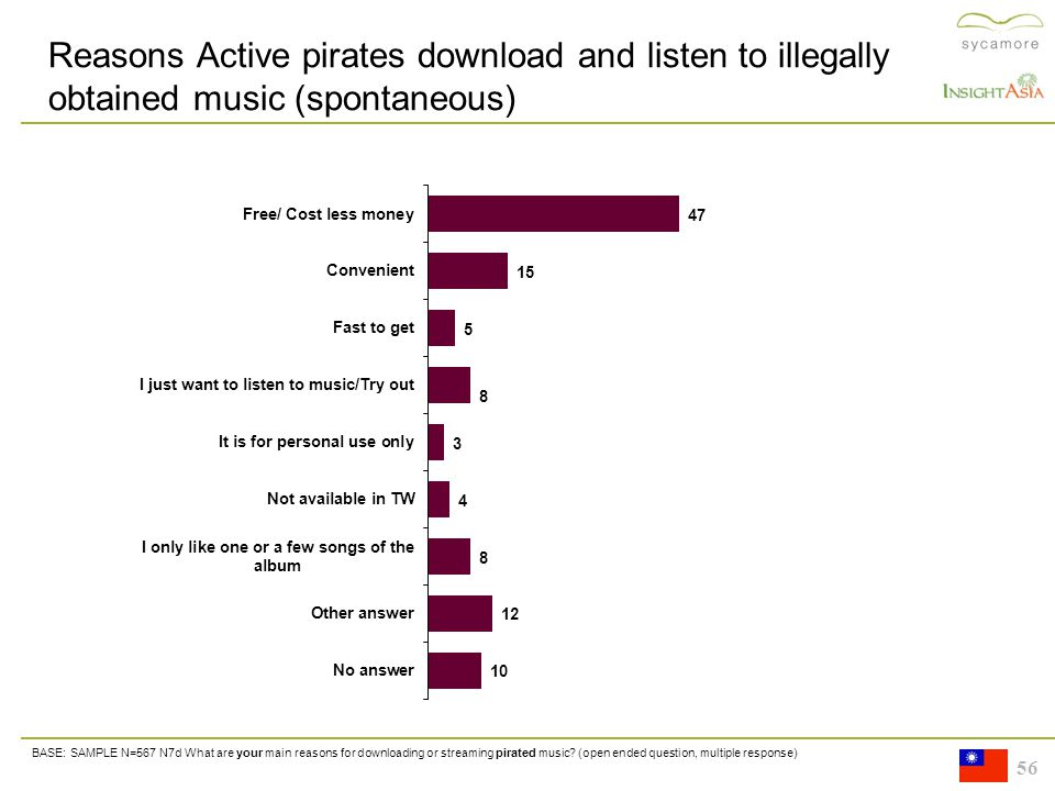 56 Reasons Active pirates download and listen to illegally obtained music (spontaneous) BASE: SAMPLE N=567 N7d What are your main reasons for downloading or streaming pirated music.