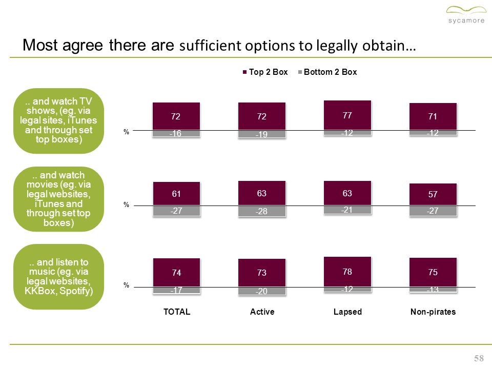 58 Most agree there are sufficient options to legally obtain…..
