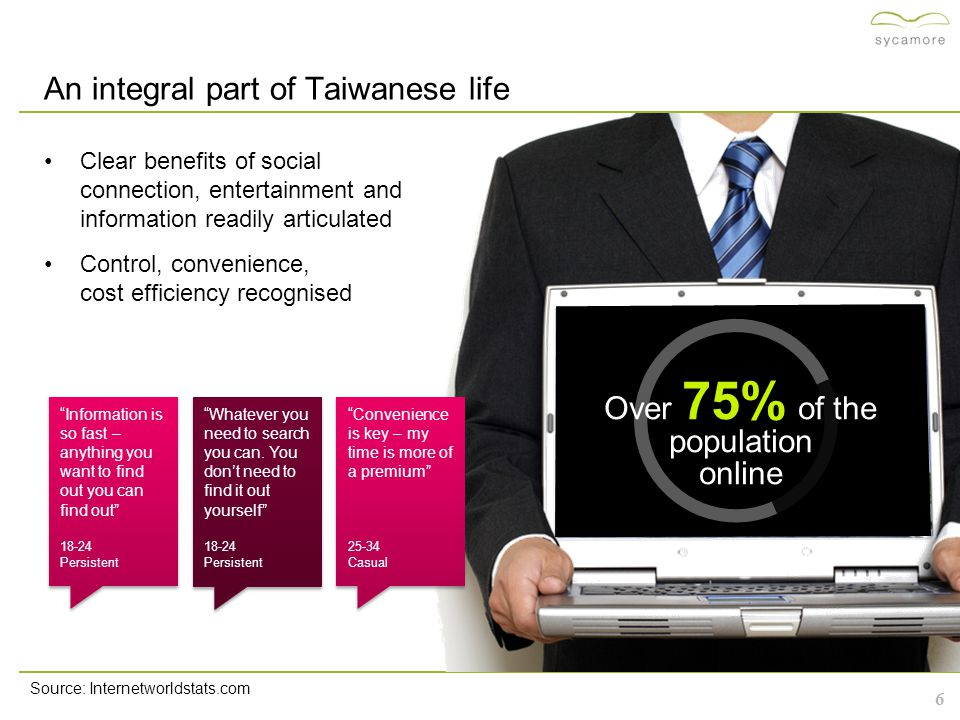 7 Socialising online a prominent pastime Reading news Base: ALL Taiwan (1200) A2.