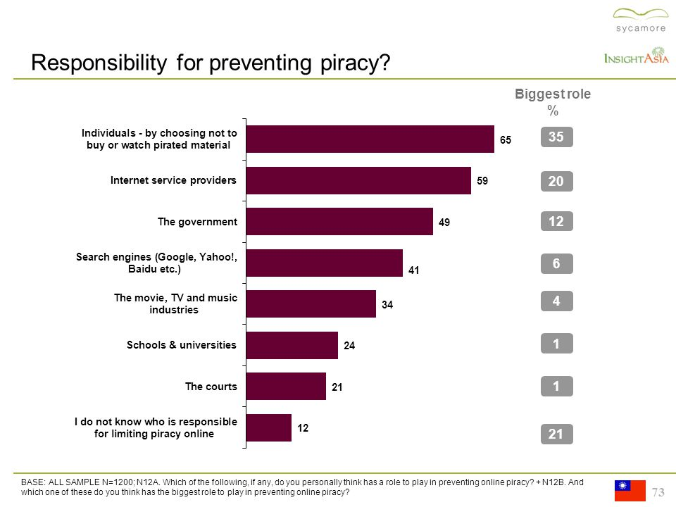 73 Responsibility for preventing piracy. 35 20 12 6 4 1 1 21 BASE: ALL SAMPLE N=1200; N12A.
