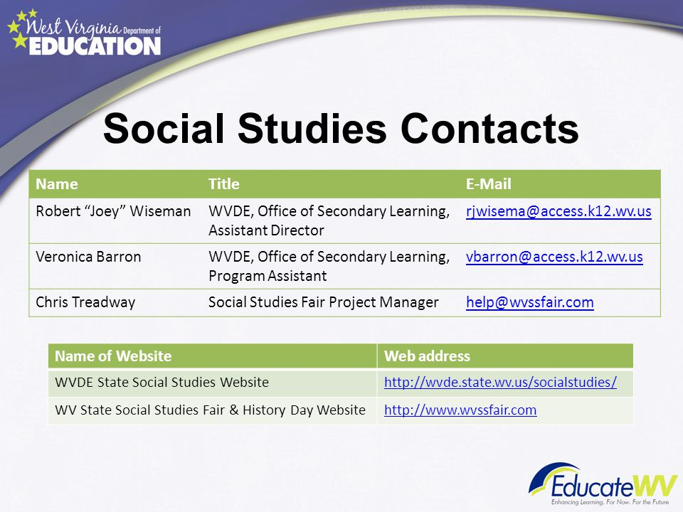 Social Studies Contacts NameTitleE-Mail Robert Joey WisemanWVDE, Office of Secondary Learning, Assistant Director rjwisema@access.k12.wv.us Veronica BarronWVDE, Office of Secondary Learning, Program Assistant vbarron@access.k12.wv.us Chris TreadwaySocial Studies Fair Project Managerhelp@wvssfair.com Name of WebsiteWeb address WVDE State Social Studies Websitehttp://wvde.state.wv.us/socialstudies/ WV State Social Studies Fair & History Day Websitehttp://www.wvssfair.com