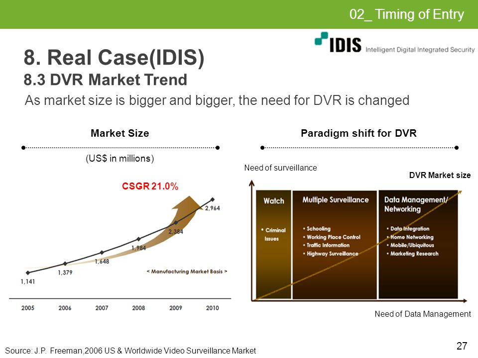 27 8. Real Case(IDIS) 8.3 DVR Market Trend As market size is bigger and bigger, the need for DVR is changed Market SizeParadigm shift for DVR (US$ in