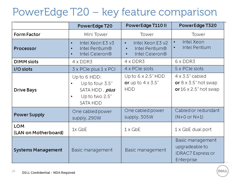 PowerEdge T20 – key feature comparison 16 DELL Confidential - NDA Required PowerEdge T20 PowerEdge T110 IIPowerEdge T320 Form FactorMini TowerTower Processor Intel Xeon E3 v3 Intel Pentium® Intel Celeron® Intel Xeon E3 v2 Intel Pentium® Intel Celeron® Intel Xeon Intel Pentium DIMM slots4 x DDR3 6 x DDR3 I/O slots3 x PCIe plus 1 x PCI 4 x PCIe slots5 x PCIe slots Drive Bays Up to 6 HDD: Up to four 3.5 SATA HDD, plus Up to two 2.5 SATA HDD Up to 6 x 2.5 HDD or up to 4 x 3.5 HDD 4 x 3.5 cabled or 8 x 3.5 hot swap or 16 x 2.5 hot swap Power Supply One cabled power supply, 290W One cabled power supply, 305W Cabled or redundant (N+0 or N+1) LOM (LAN on Motherboard) 1x GbE 1 x GbE dual port Systems ManagementBasic management Basic management upgradeable to iDRAC7 Express or Enterprise