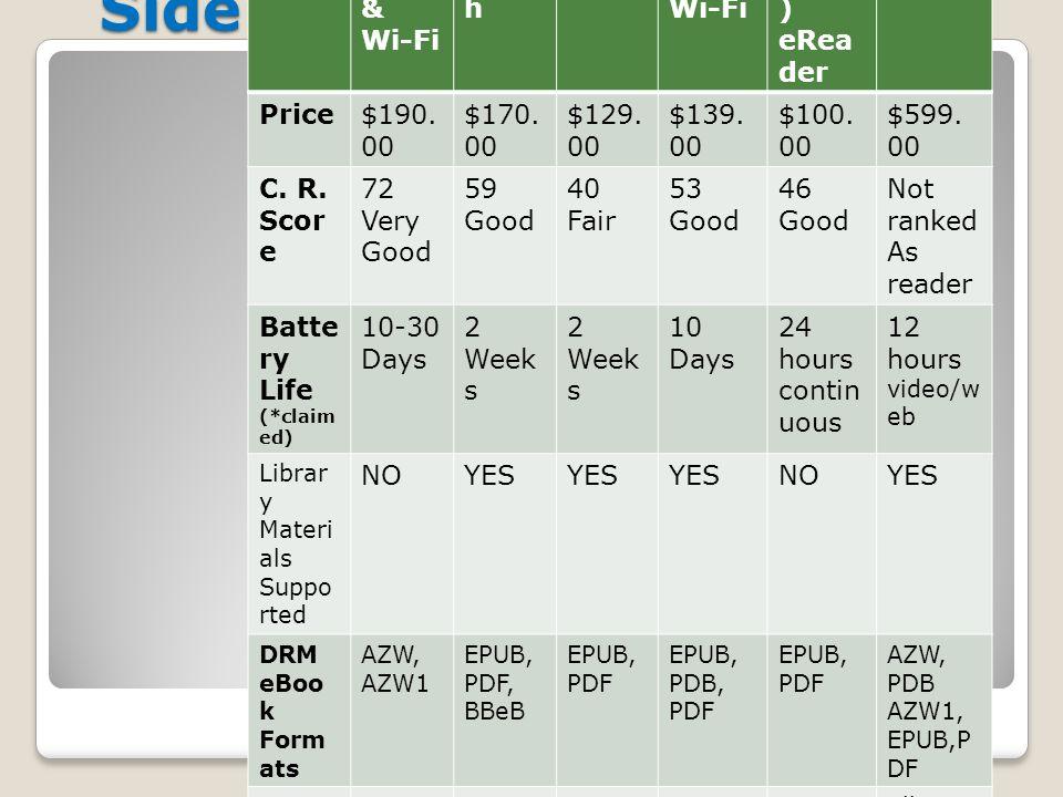 Side by Side Comparison Ama zon Kindl e 3G & Wi-Fi Sony eRea der Touc h Kobo eRea der Barn es & Noble Nook Wi-Fi Alura tek Libre (PRO ) eRea der iPad 32 GB Wi-Fi Price$190.