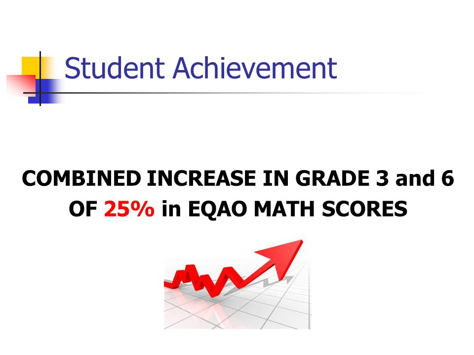 Student Achievement COMBINED INCREASE IN GRADE 3 and 6 OF 25% in EQAO MATH SCORES