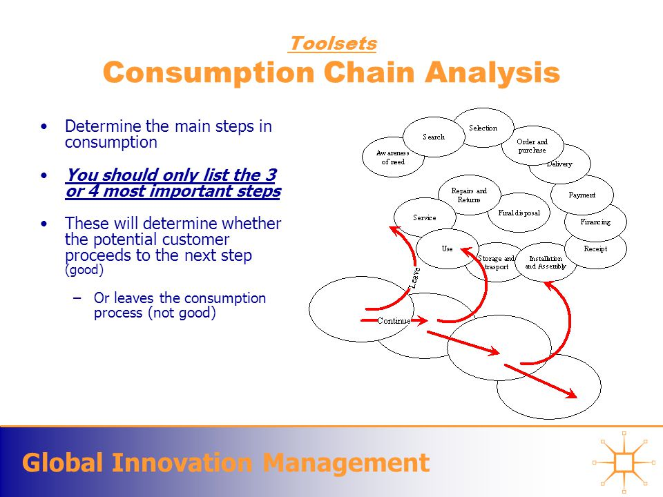Global Innovation Management Toolsets Consumption Chain Analysis Determine the main steps in consumption You should only list the 3 or 4 most importan